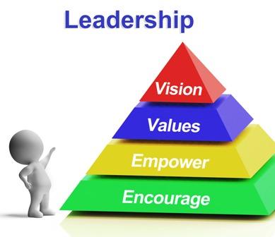Leadership skills training examples
